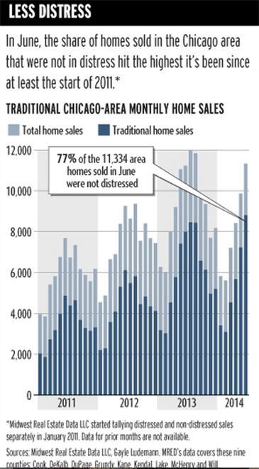 There's Good News and Bad News for the Chicago Market